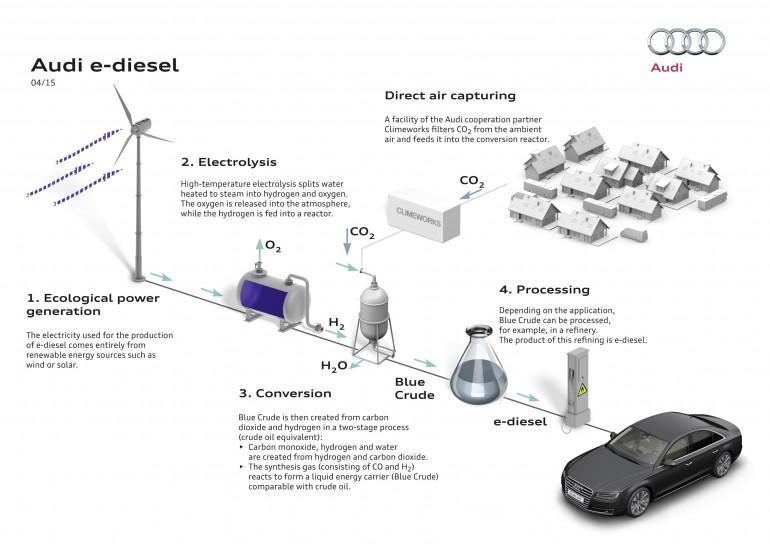 Audi combustible eau air 1