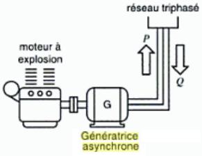 generatrice-asynchrone-raccordee-au-reseau-triphase.png