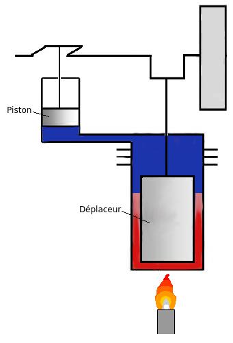 Variantes du type gamma 2