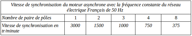 vitesse-de-synchronisation-du-moteur-asynchrone.png